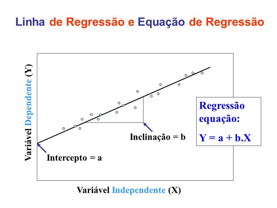 Linha de Regressão e Equação de Regressão