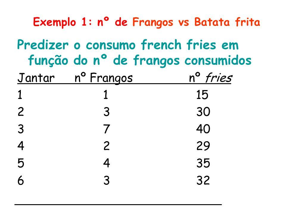 Exemplo 1: nº de Frangos vs Batata frita