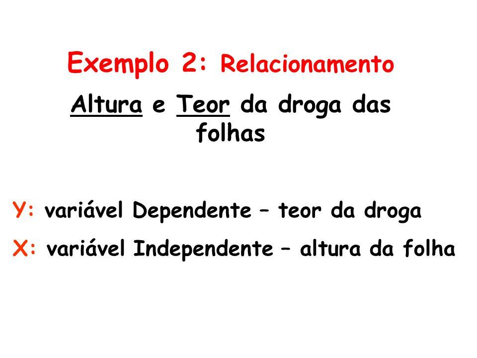 Exemplo 2: Relacionamento Altura e Teor da droga das folhas