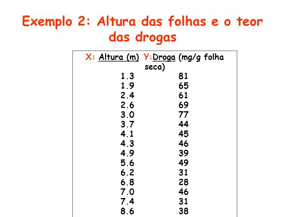 Exemplo 2: Altura das folhas e o teor das drogas