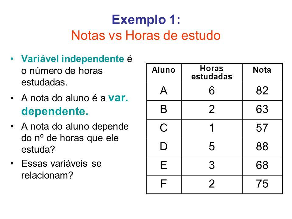 Exemplo 1: Notas vs Horas de estudo
