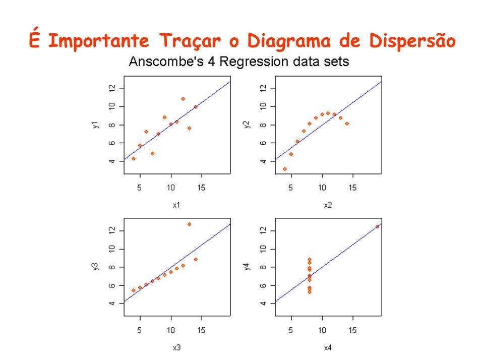 É Importante Traçar o Diagrama de Dispersão
