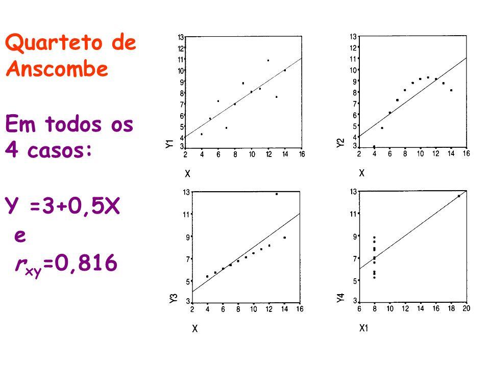 Quarteto de Anscombe Em todos os 4 casos: Y =3+0,5X e rxy=0,816