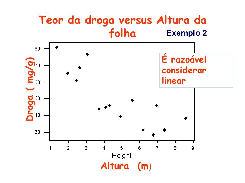 Teor da droga versus Altura da folha