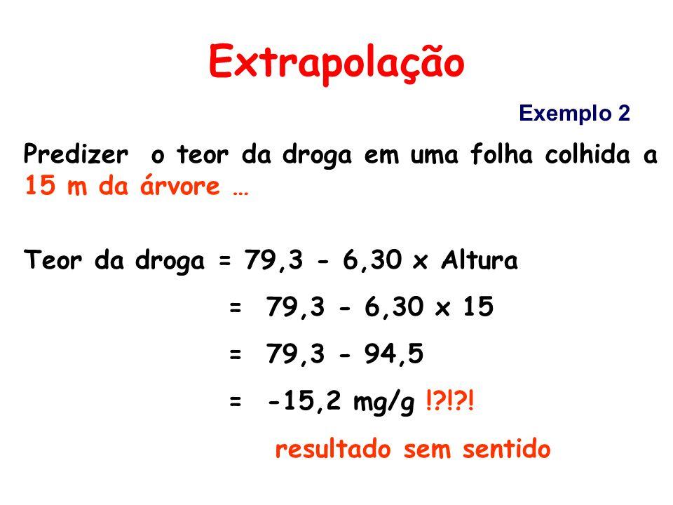 Extrapolação Exemplo 2. Predizer o teor da droga em uma folha colhida a 15 m da árvore … Teor da droga = 79,3 - 6,30 x Altura.