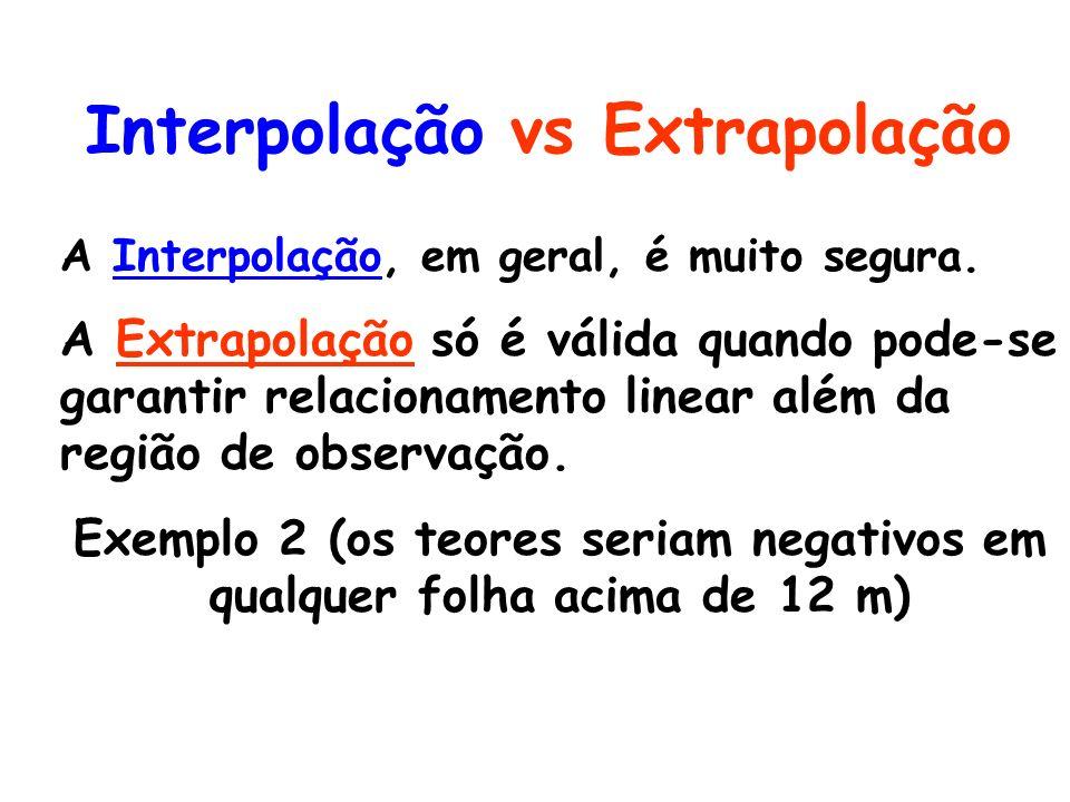 Interpolação vs Extrapolação