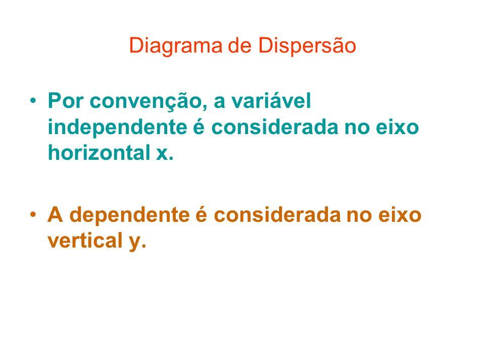 Diagrama de Dispersão Por convenção, a variável independente é considerada no eixo horizontal x.