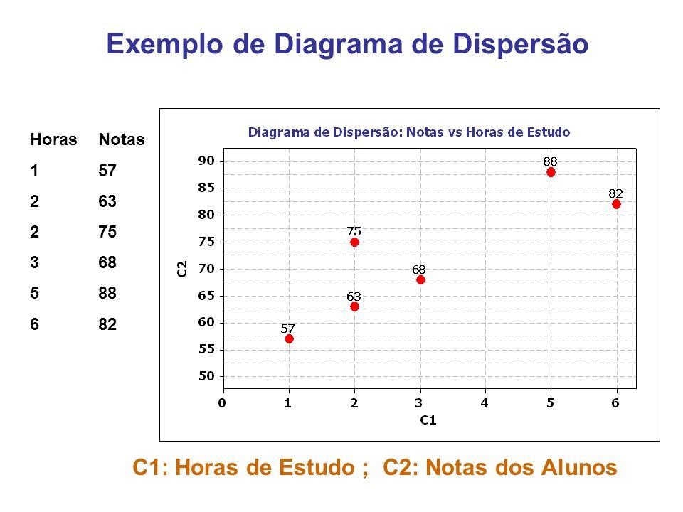 Exemplo de Diagrama de Dispersão