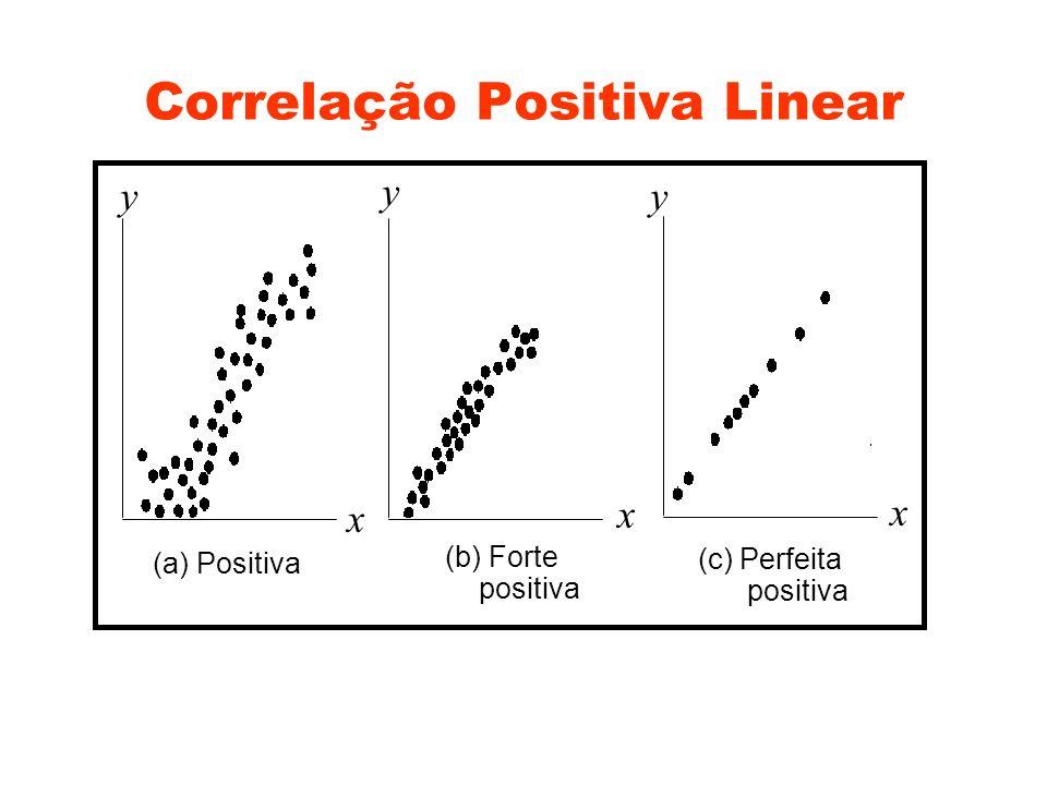 Correlação Positiva Linear