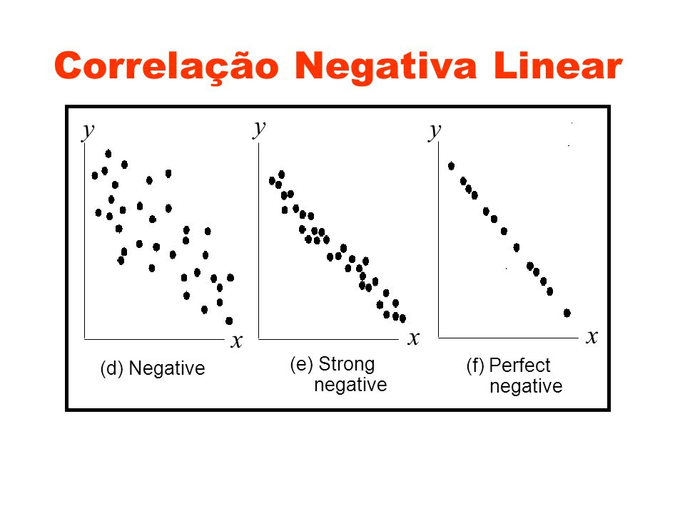 Correlação Negativa Linear
