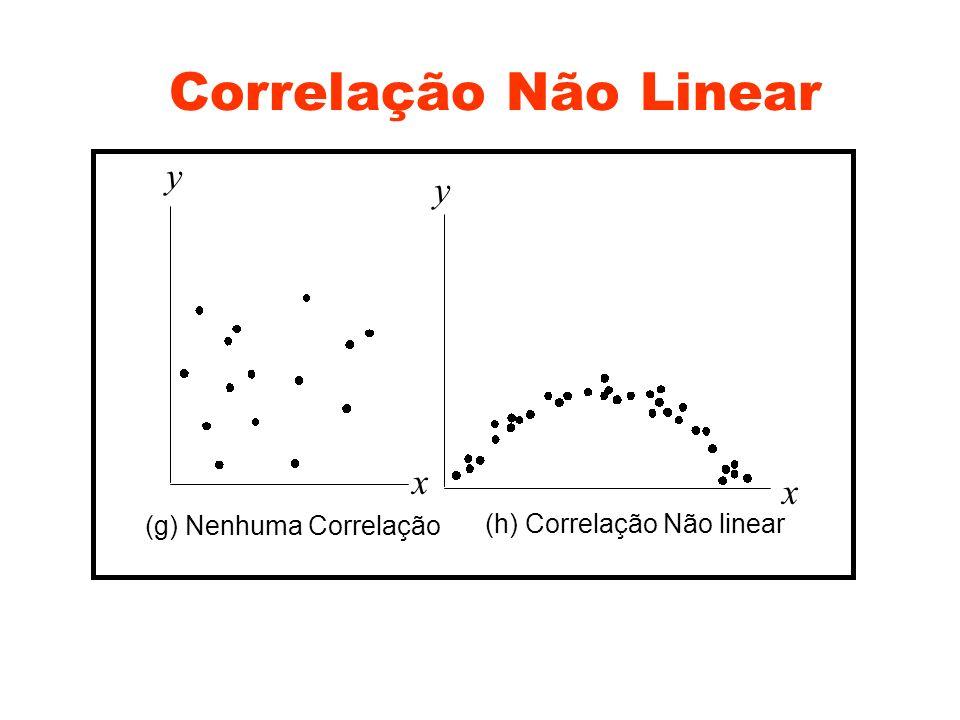 Correlação Não Linear y y x x (g) Nenhuma Correlação