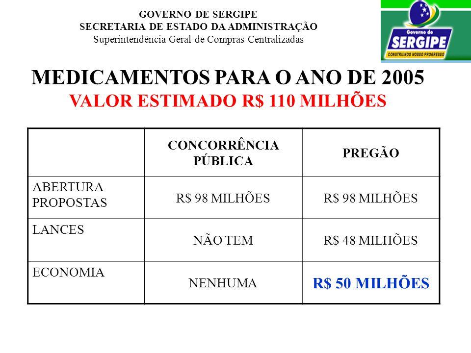 MEDICAMENTOS PARA O ANO DE 2005