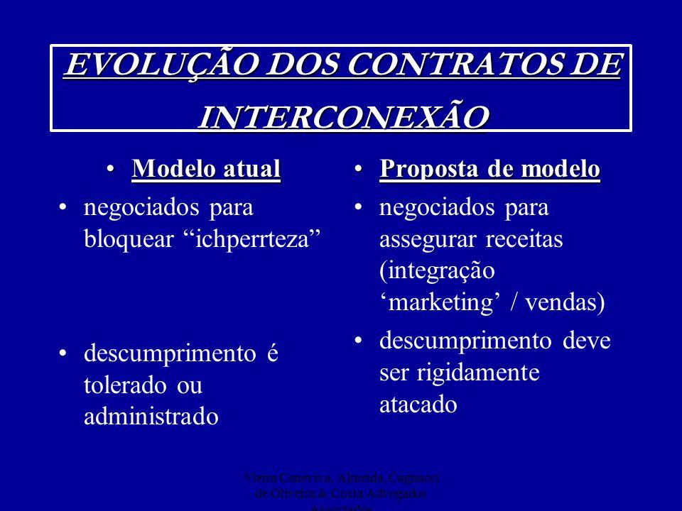 EVOLUÇÃO DOS CONTRATOS DE INTERCONEXÃO