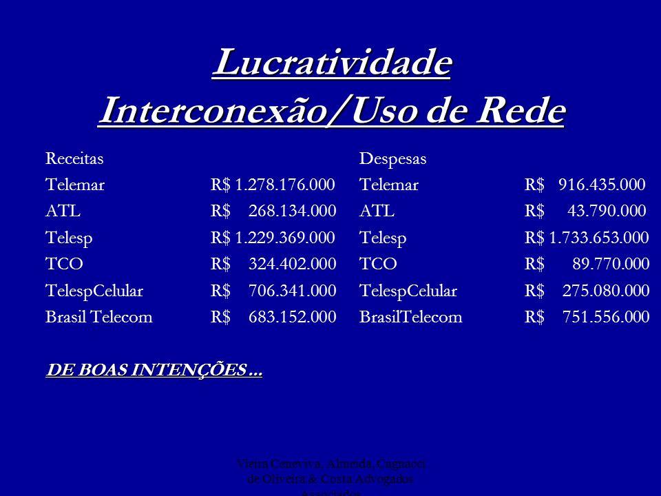 Lucratividade Interconexão/Uso de Rede