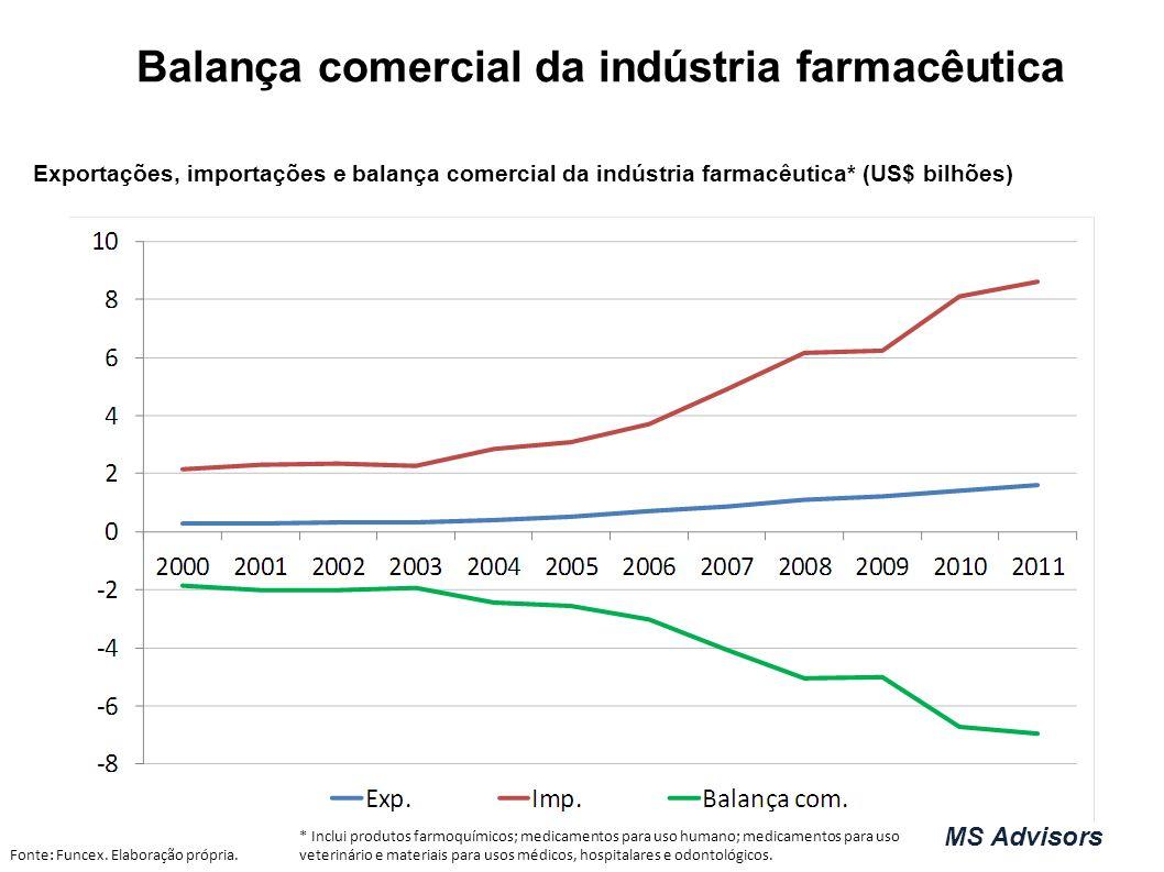 Balança comercial da indústria farmacêutica