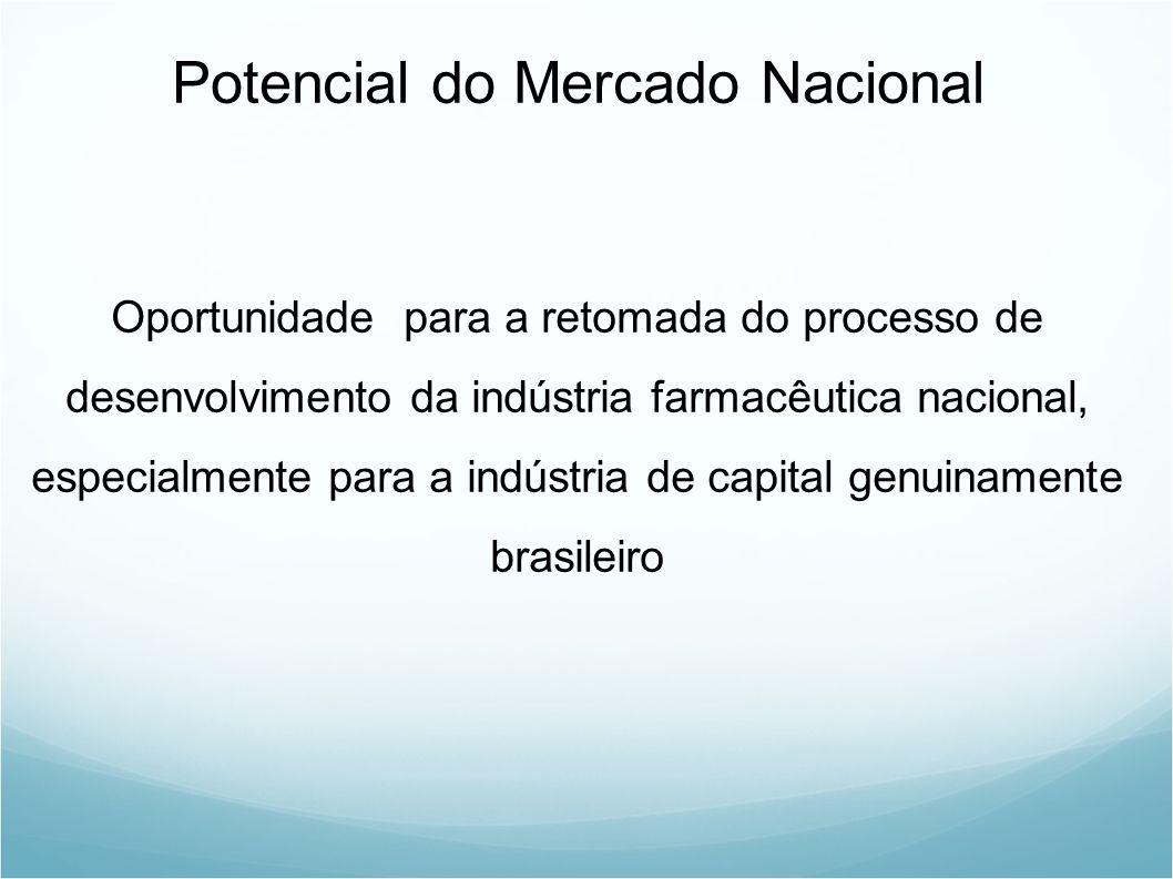 Potencial do Mercado Nacional