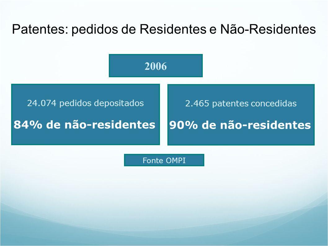 Patentes: pedidos de Residentes e Não-Residentes