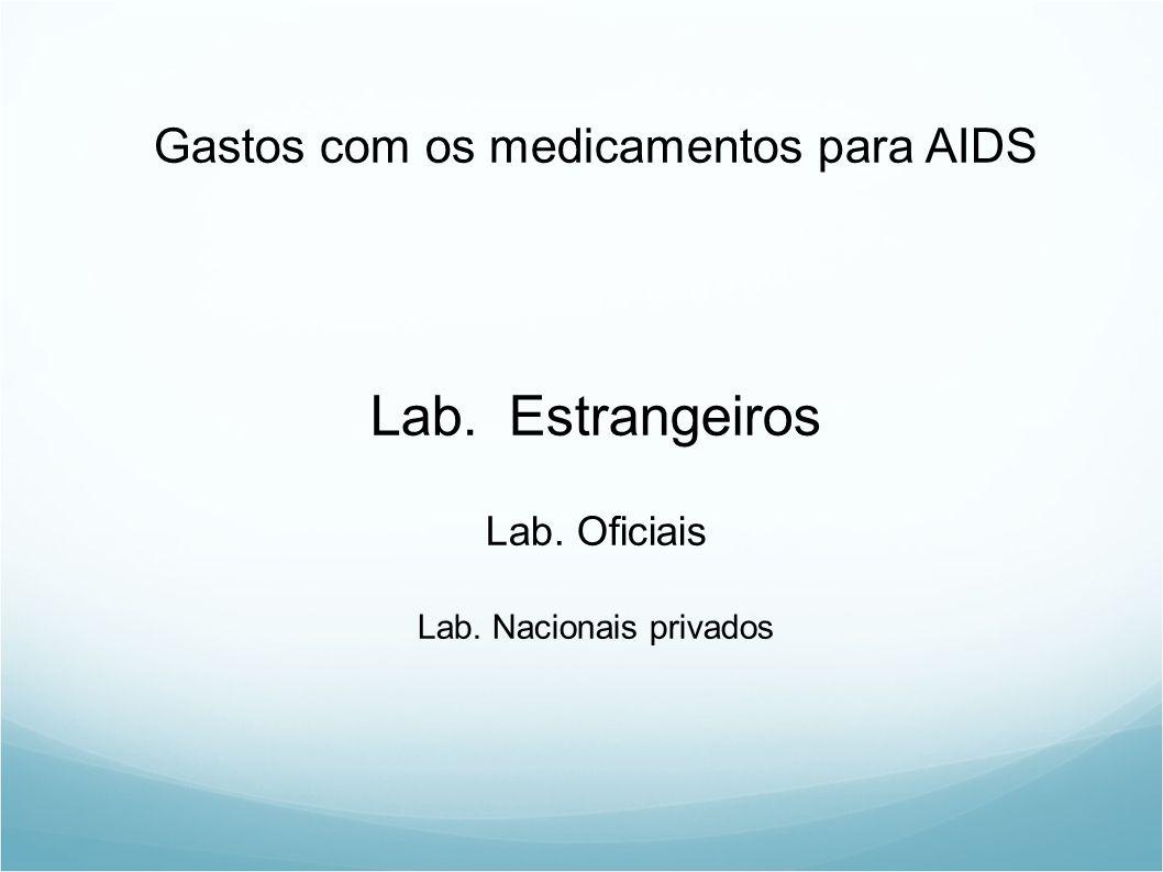 Lab. Estrangeiros Gastos com os medicamentos para AIDS Lab. Oficiais