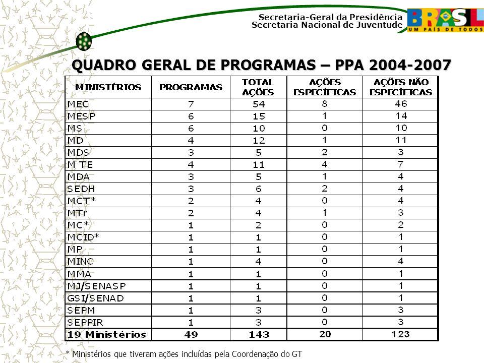 QUADRO GERAL DE PROGRAMAS – PPA 2004-2007