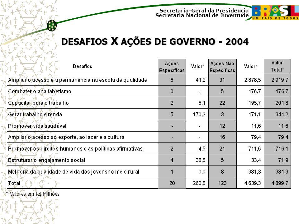 DESAFIOS X AÇÕES DE GOVERNO - 2004