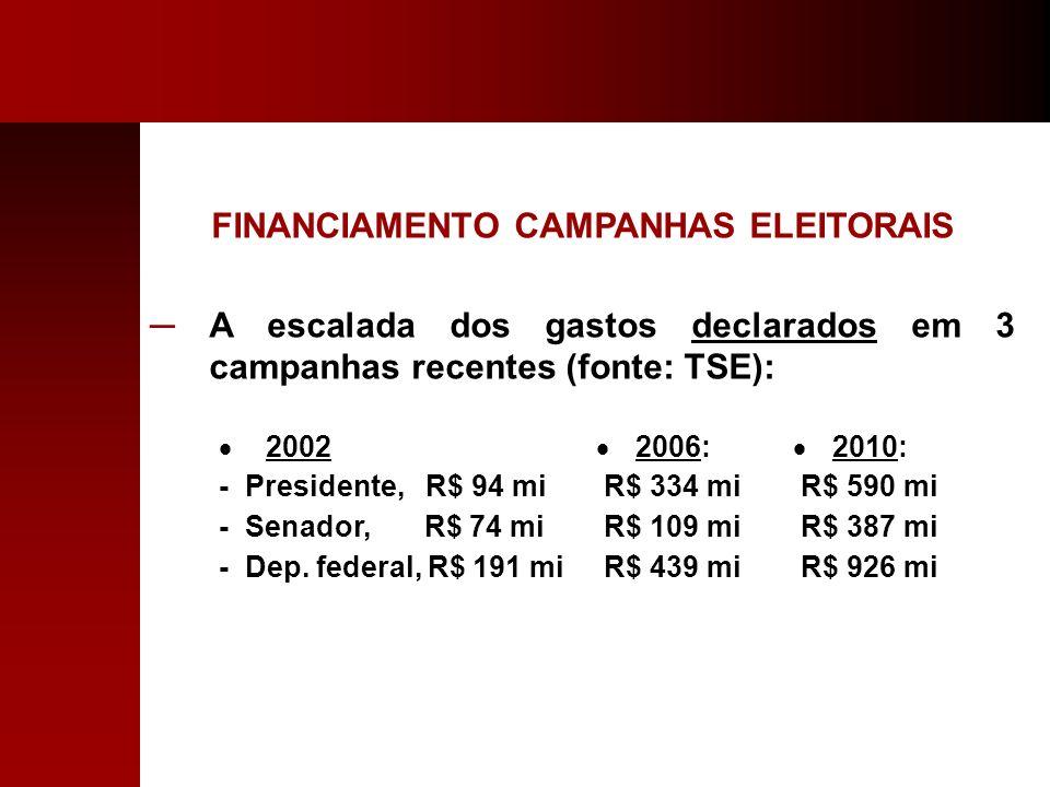FINANCIAMENTO CAMPANHAS ELEITORAIS