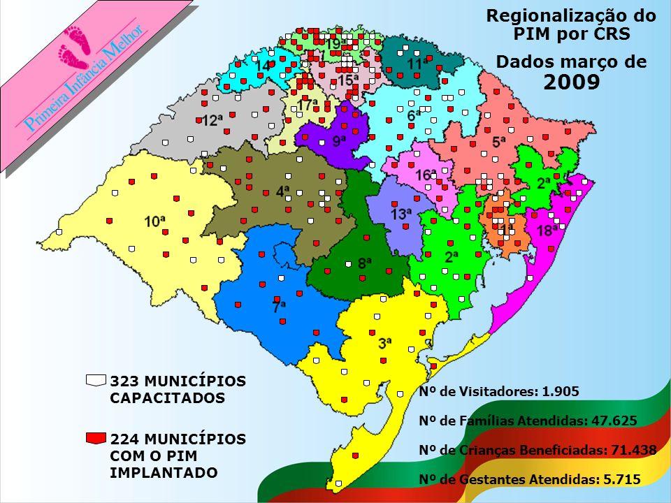 Regionalização do PIM por CRS