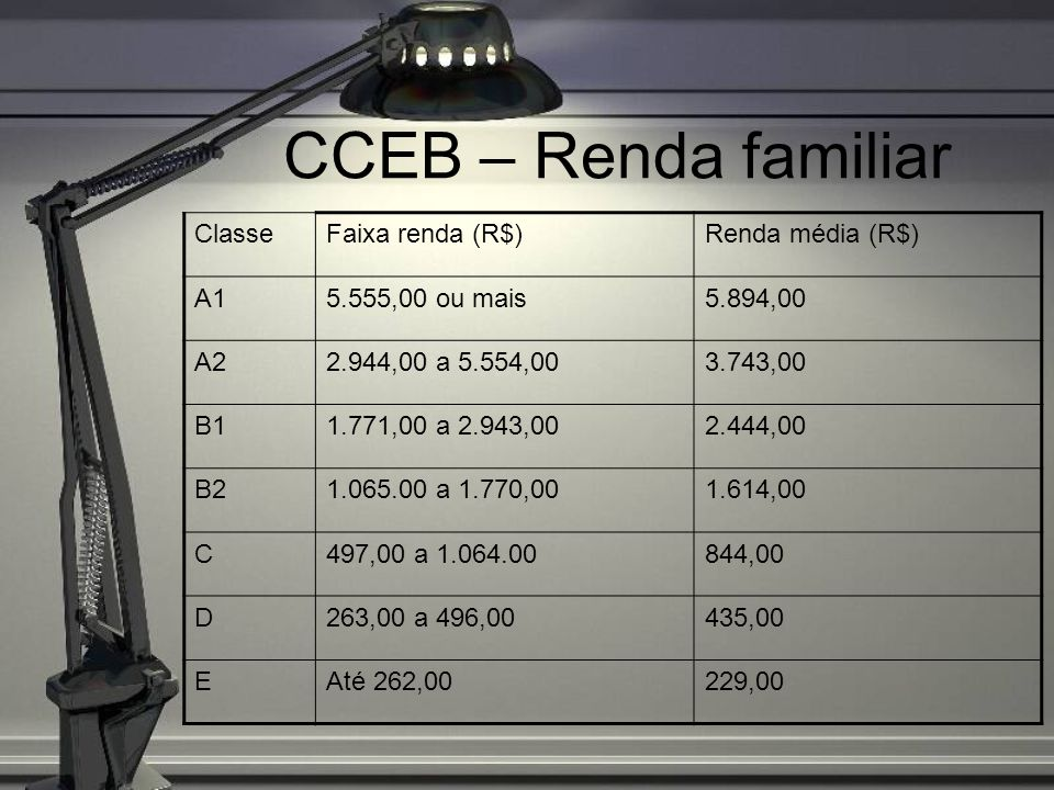 CCEB – Renda familiar Classe Faixa renda (R$) Renda média (R$) A1
