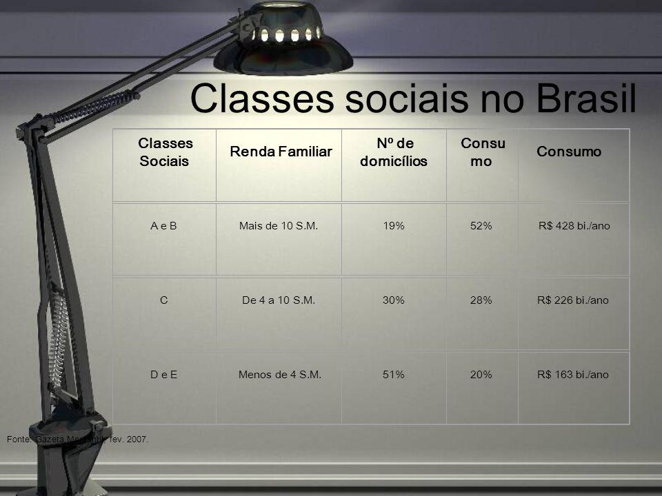 Classes sociais no Brasil