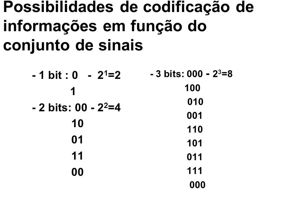 Possibilidades de codificação de informações em função do conjunto de sinais