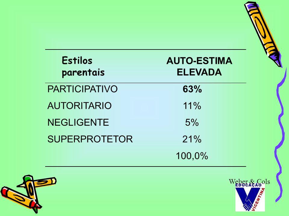 Estilos parentais AUTO-ESTIMA ELEVADA PARTICIPATIVO 63% AUTORITARIO