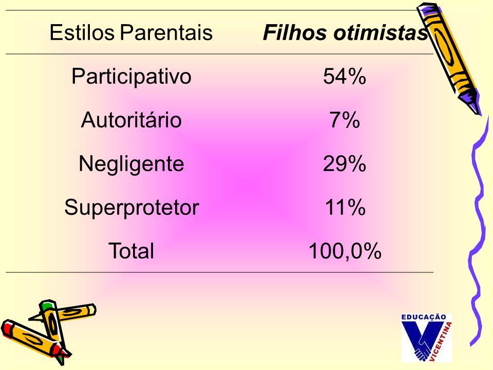 Estilos Parentais Filhos otimistas. Participativo. 54% Autoritário. 7% Negligente. 29% Superprotetor.
