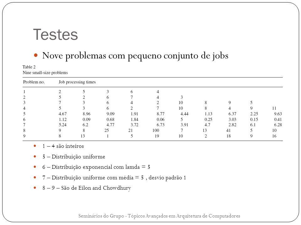 Testes Nove problemas com pequeno conjunto de jobs 1 – 4 são inteiros
