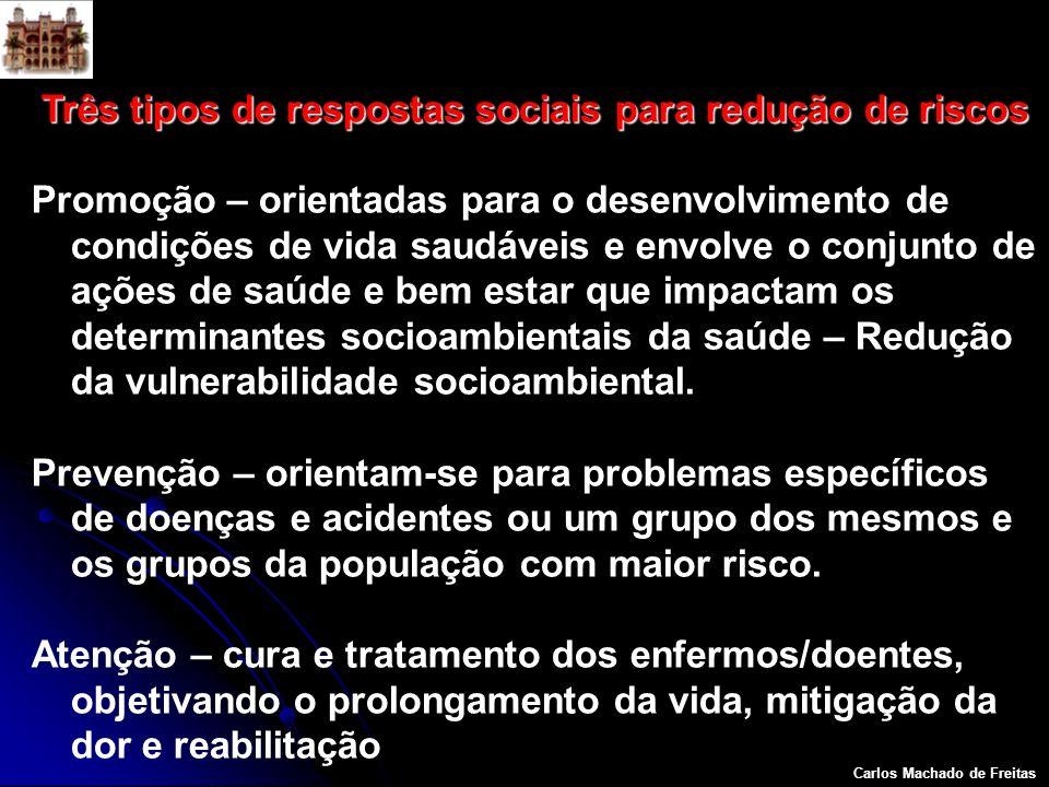 Três tipos de respostas sociais para redução de riscos