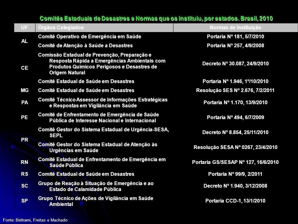 Portaria GS/SESAP Nº 127, 16/6/2010