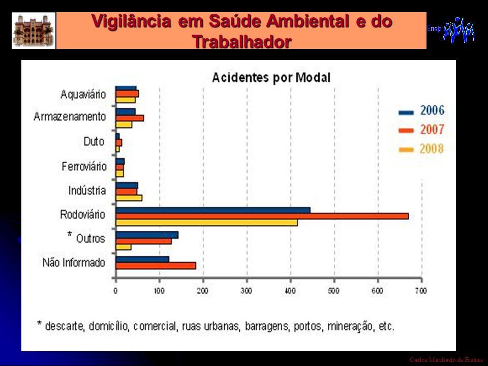 Vigilância em Saúde Ambiental e do Trabalhador