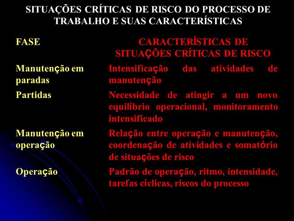 CARACTERÍSTICAS DE SITUAÇÕES CRÍTICAS DE RISCO