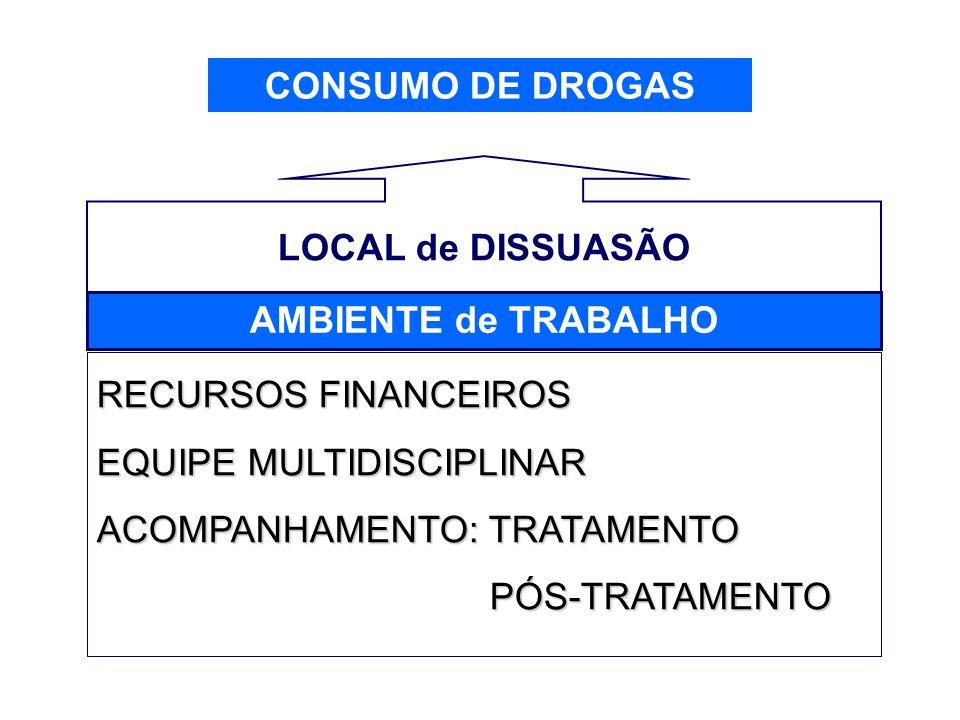 CONSUMO DE DROGASLOCAL de DISSUASÃO. AMBIENTE de TRABALHO. RECURSOS FINANCEIROS. EQUIPE MULTIDISCIPLINAR.