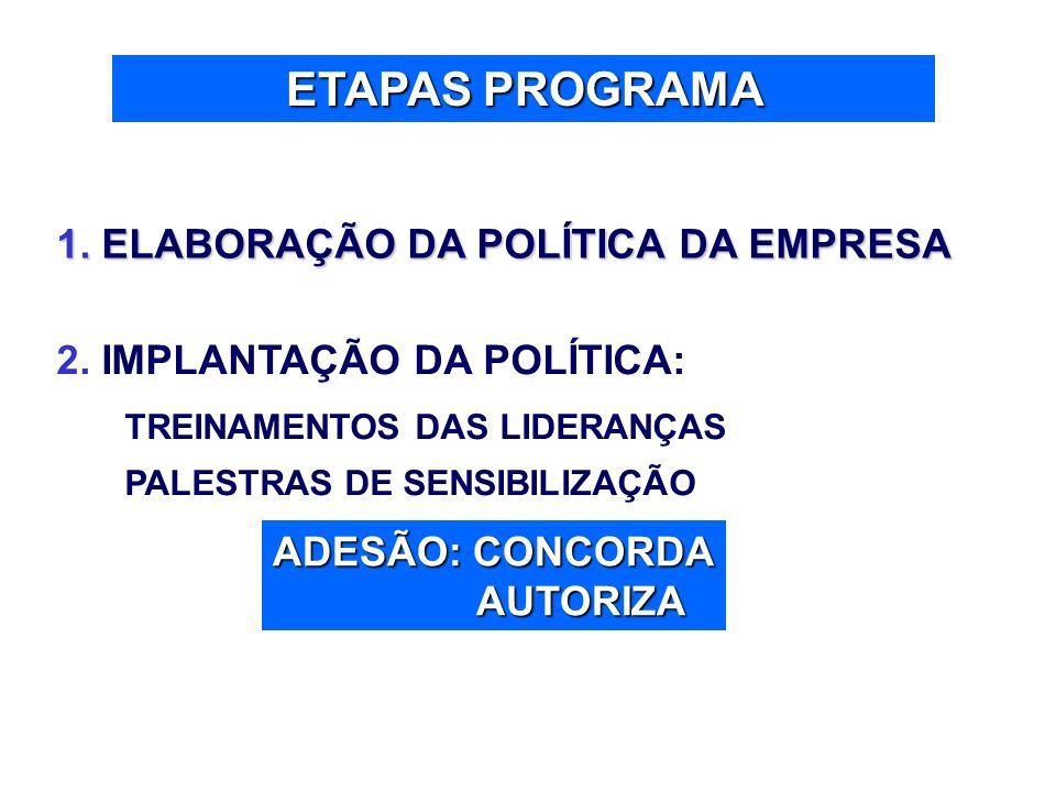 ETAPAS PROGRAMA 1. ELABORAÇÃO DA POLÍTICA DA EMPRESA