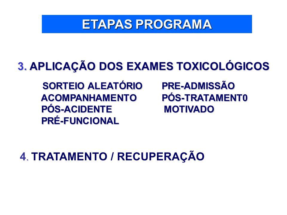 ETAPAS PROGRAMA 3. APLICAÇÃO DOS EXAMES TOXICOLÓGICOS