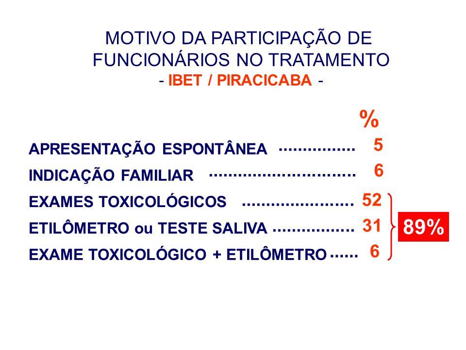 % 89% MOTIVO DA PARTICIPAÇÃO DE FUNCIONÁRIOS NO TRATAMENTO