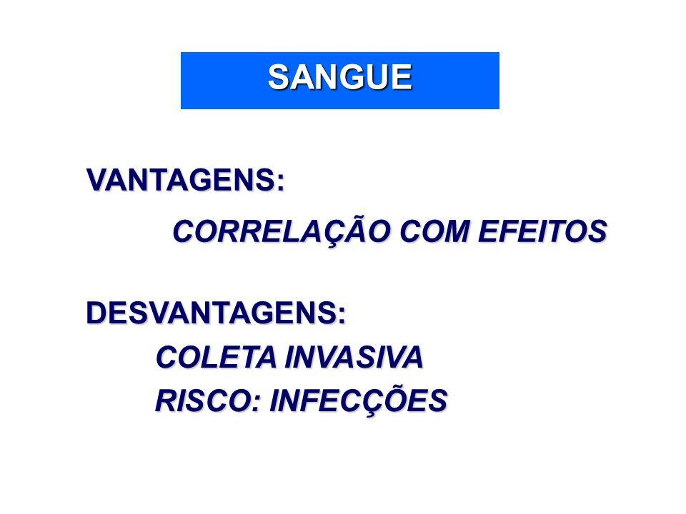 SANGUE VANTAGENS: CORRELAÇÃO COM EFEITOS DESVANTAGENS: COLETA INVASIVA