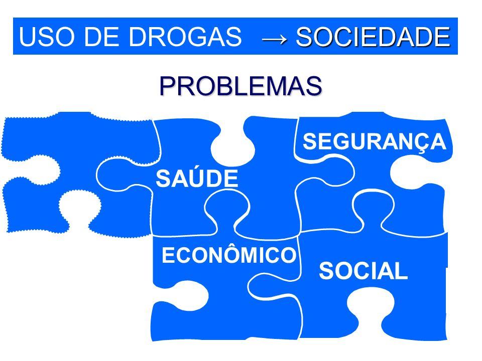 USO DE DROGAS → SOCIEDADE PROBLEMAS SEGURANÇA SAÚDE ECONÔMICO SOCIAL