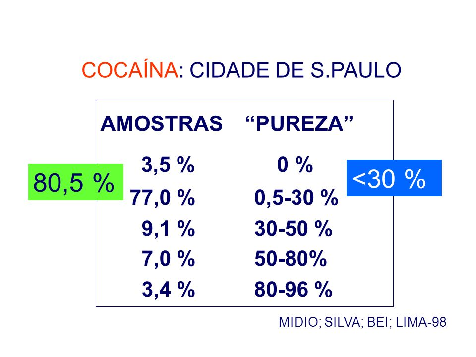 COCAÍNA: CIDADE DE S.PAULO