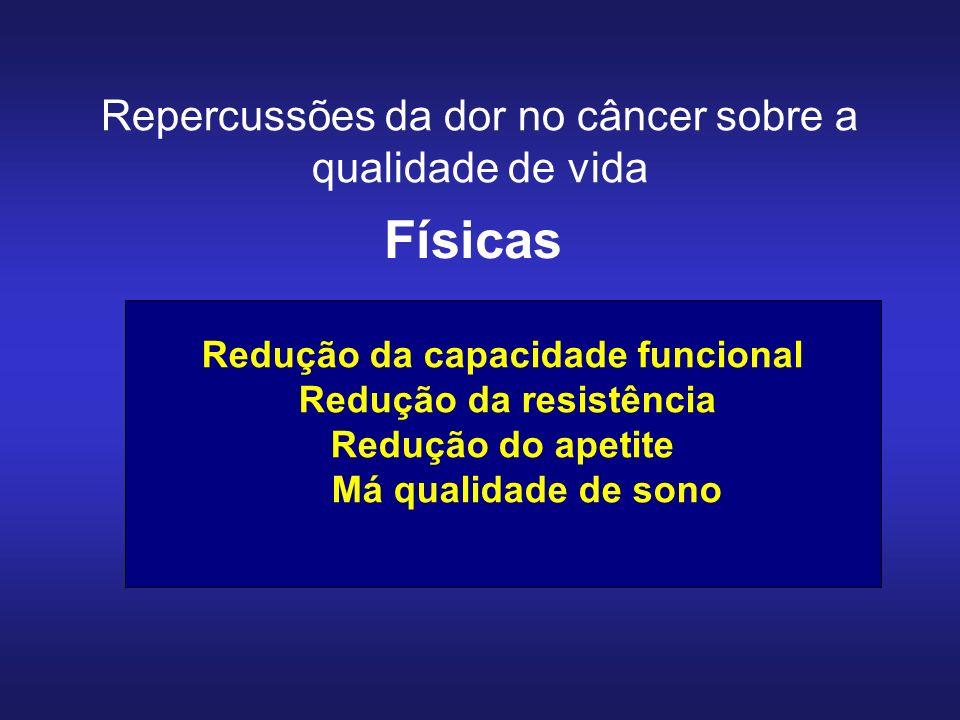 Repercussões da dor no câncer sobre a qualidade de vida