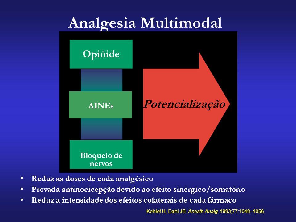 Analgesia Multimodal Potencialização Opióide AINEs Bloqueio de nervos