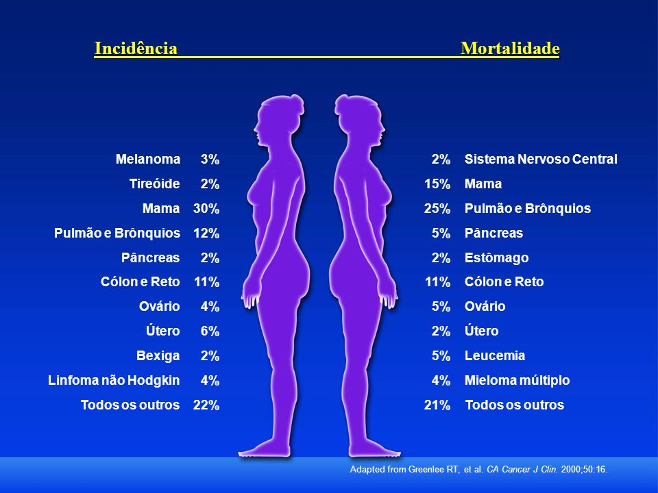Incidência Mortalidade