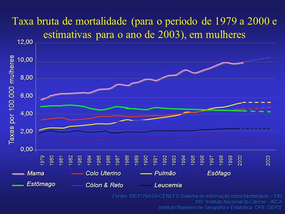 Taxa bruta de mortalidade (para o período de 1979 a 2000 e estimativas para o ano de 2003), em mulheres