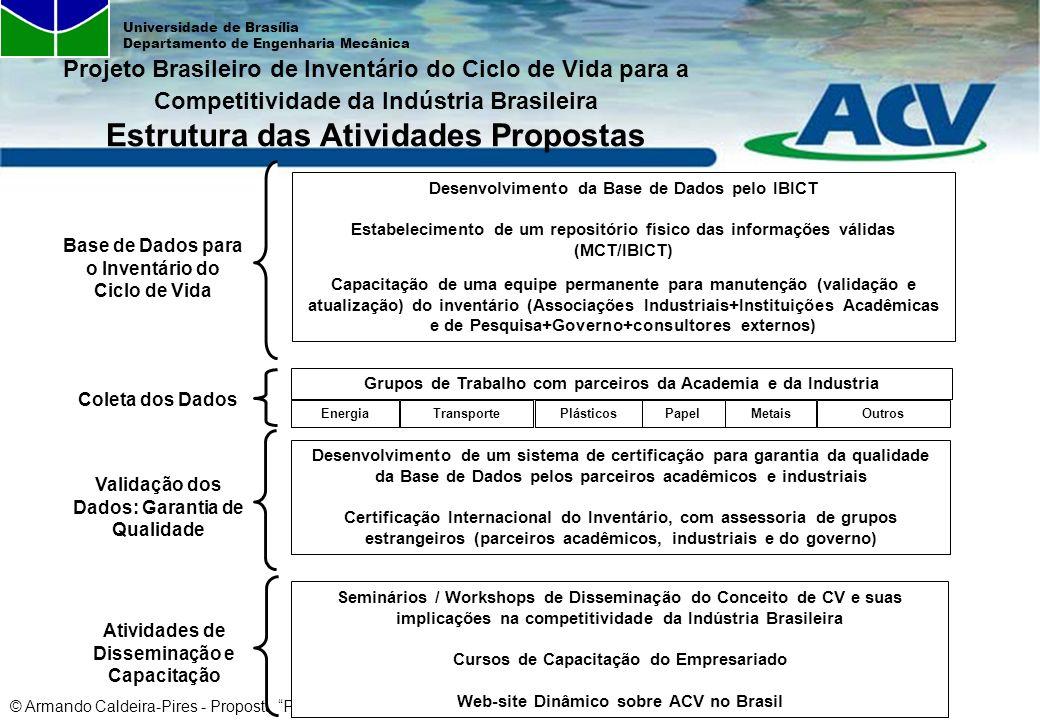 Projeto Brasileiro de Inventário do Ciclo de Vida para a Competitividade da Indústria Brasileira Estrutura das Atividades Propostas