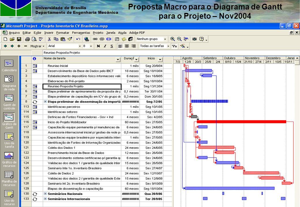 Proposta Macro para o Diagrama de Gantt para o Projeto – Nov2004