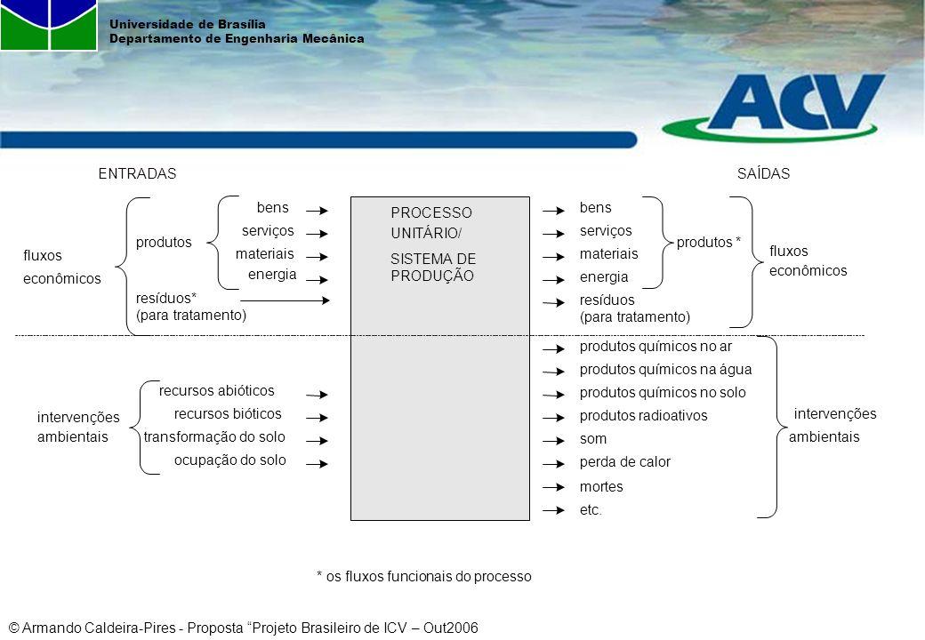 bens serviços. materiais. energia. resíduos* (para tratamento) resíduos (para tratamento) intervenções.